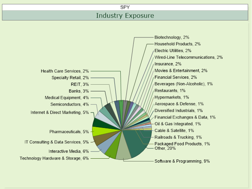 Breaking Down the S&P500 Index across sectors of industries (Source XTF.COM)