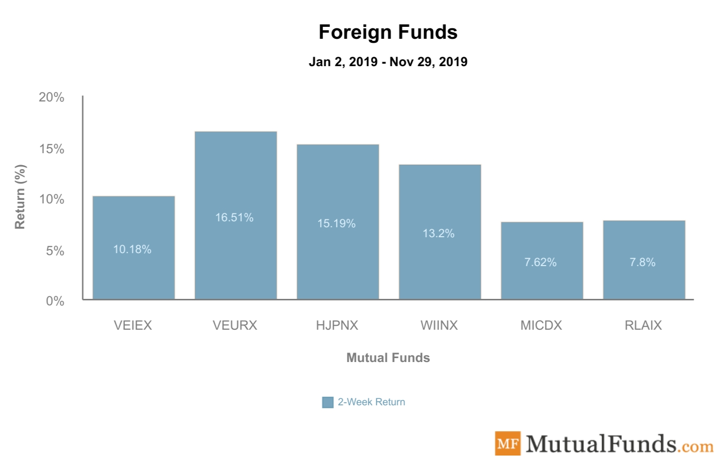 Foreign Funds Performance Dec 24, 2019