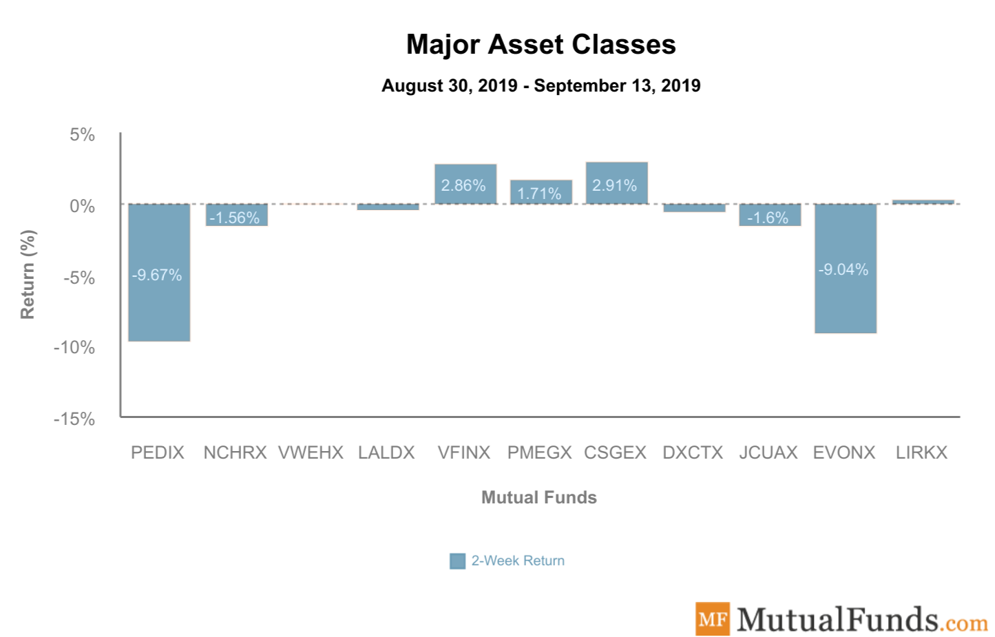 Major Asset Classes September 17 2019