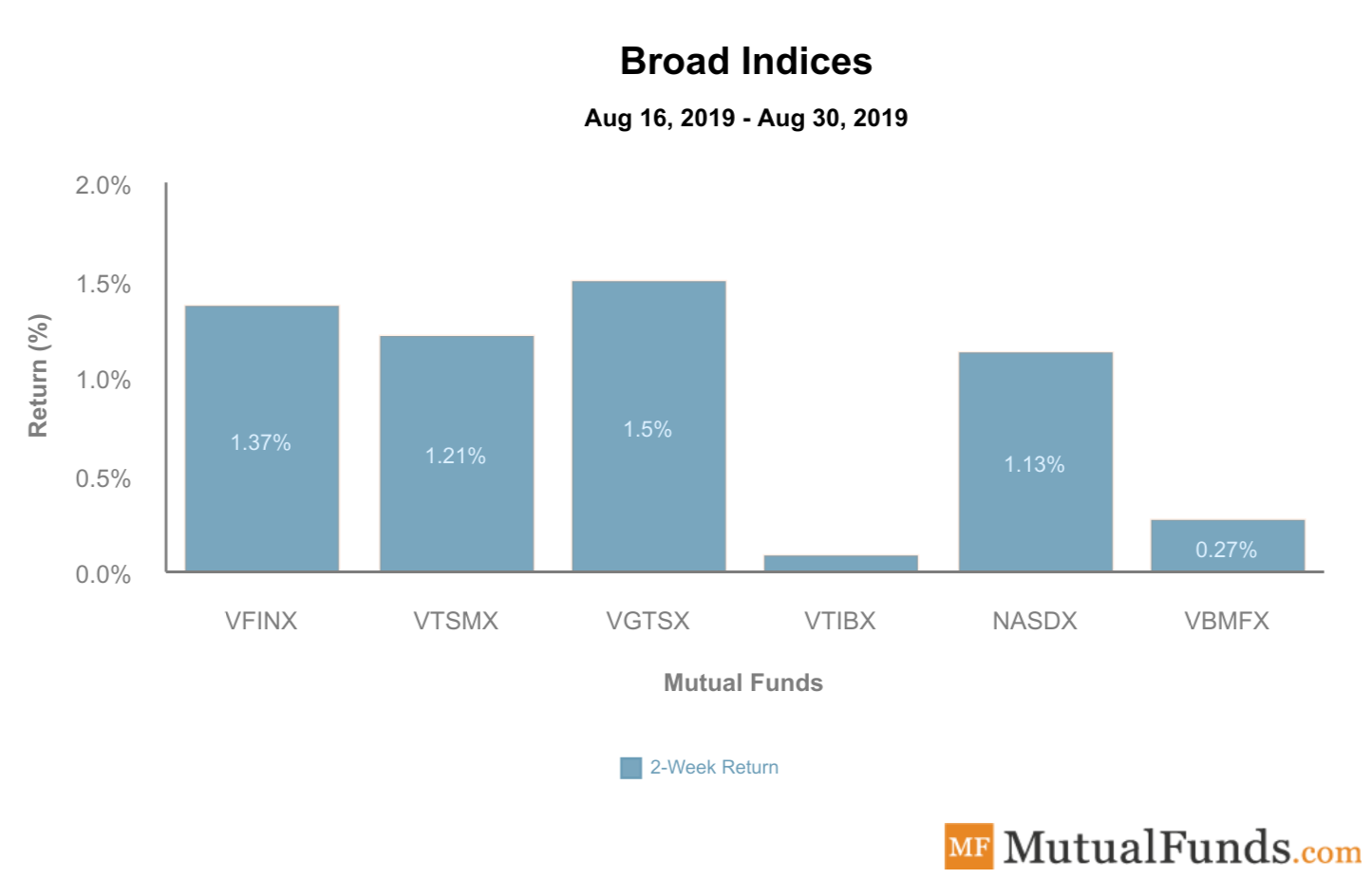 Broad Indices Sep 3, 2019