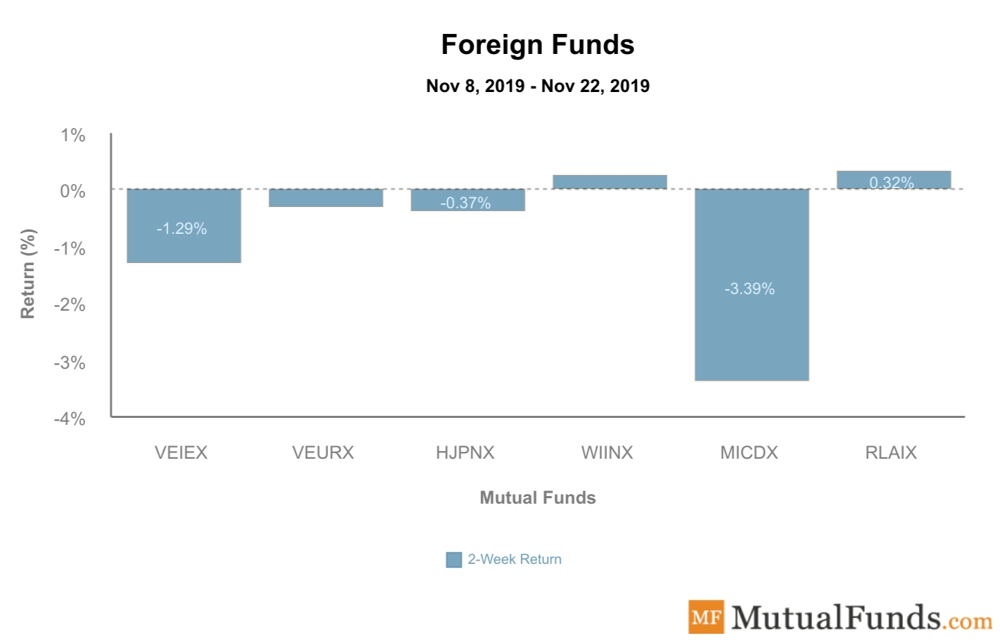 Foreign Funds Performance Nov 26, 2019
