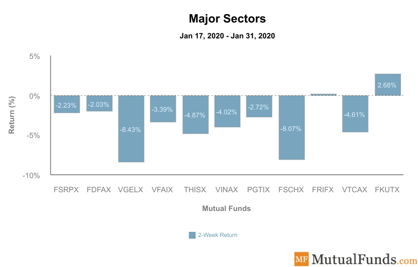Major Sectors Performance February 4, 2020