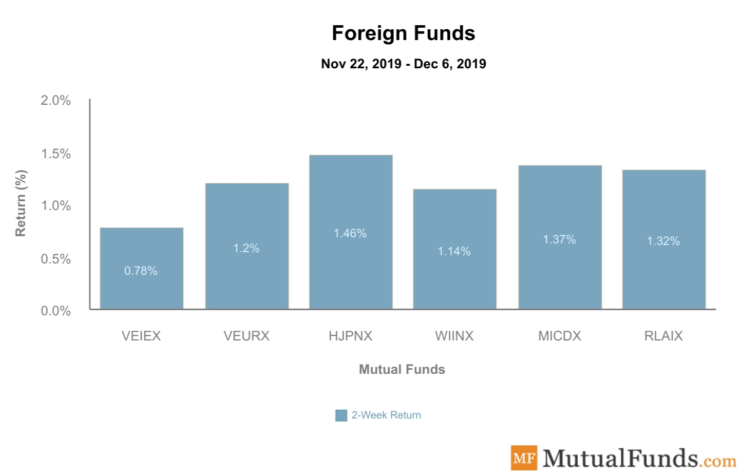 Foreign Funds Performance Dec 10, 2019