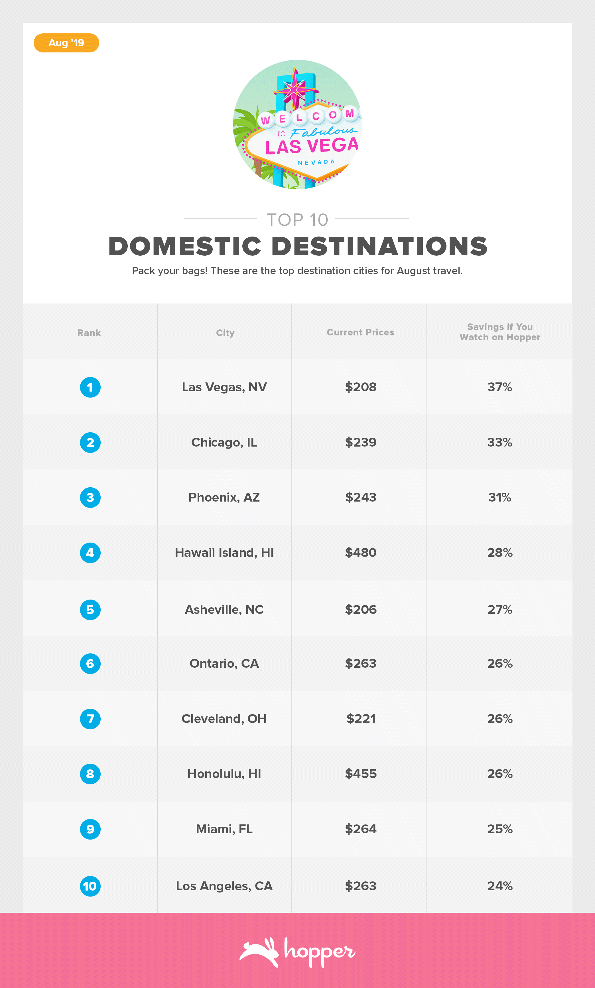 ConsumerAirfareIndex-Aug2019Top-10-Destinations Domestic