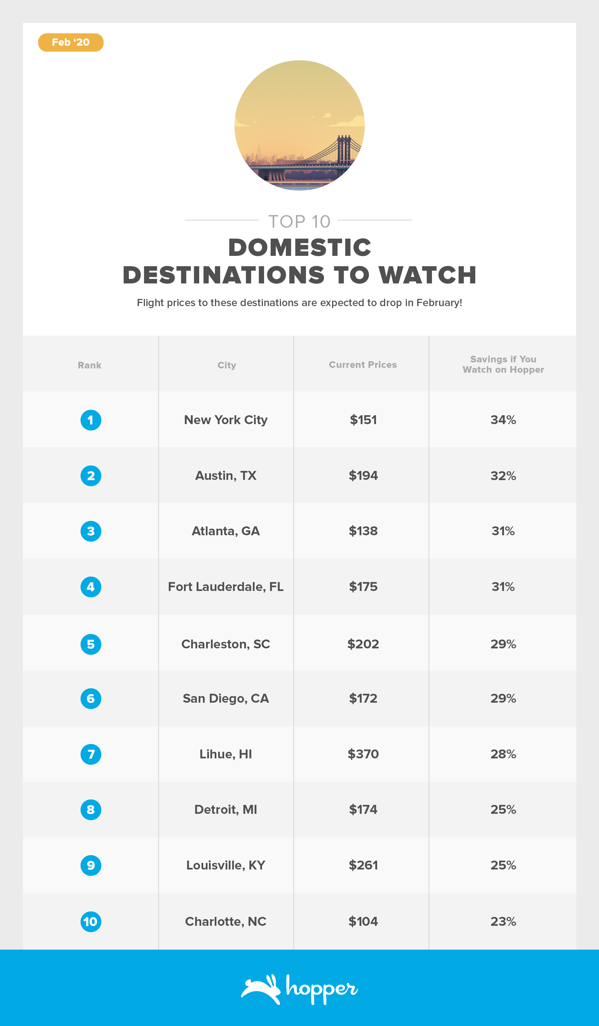 2002-Top-10-Destinations Domestic
