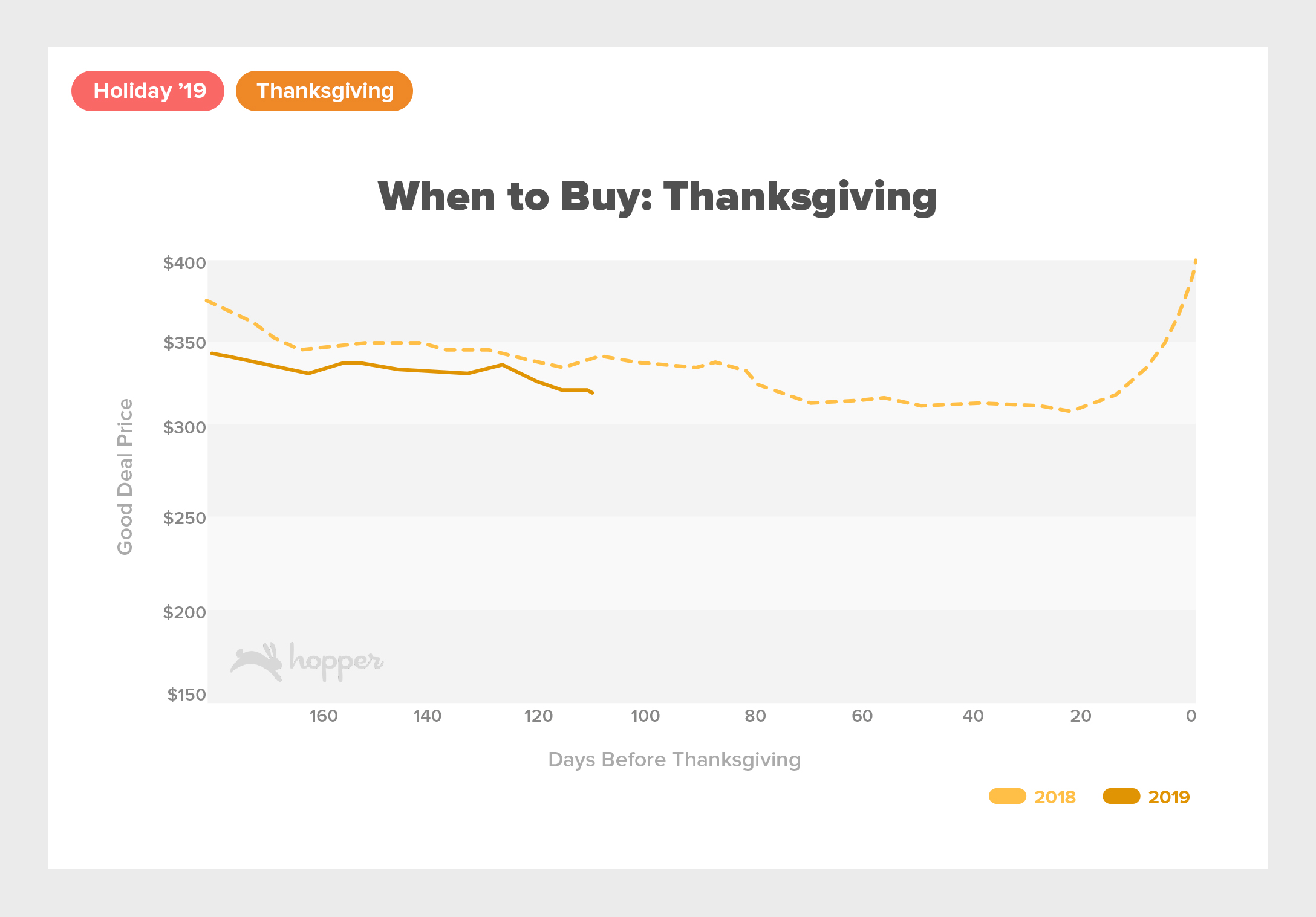 Holiday2019 PRGraphsThanksgiving When to Buy (1)