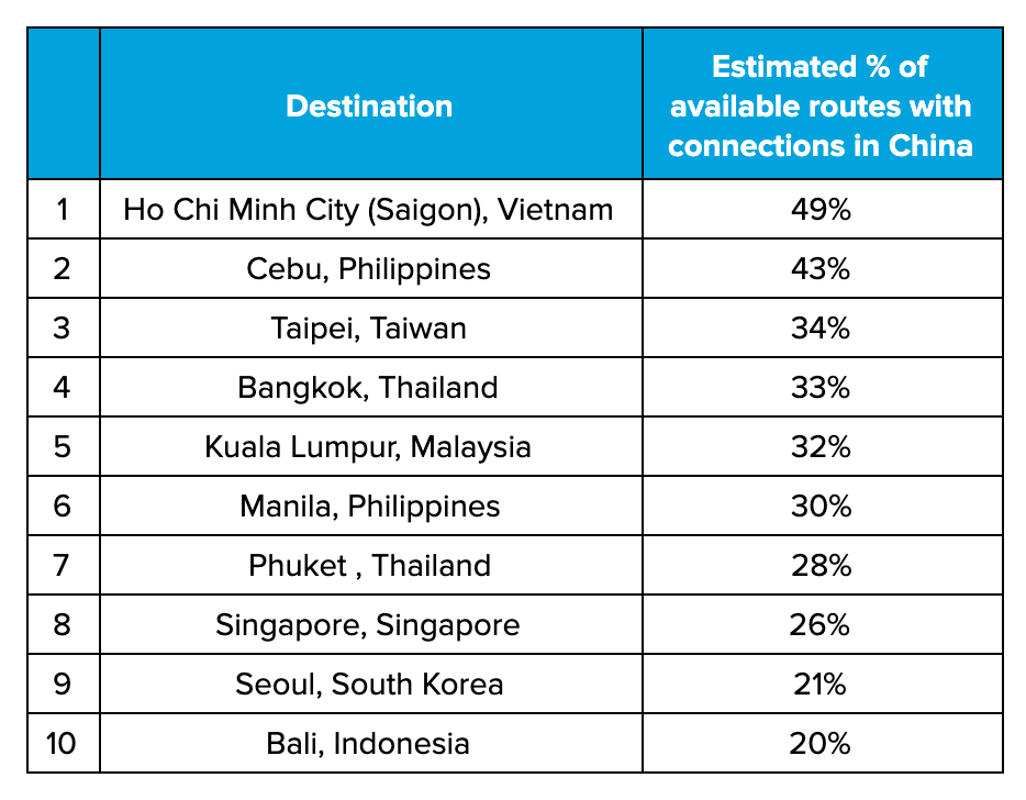 Estimated percentage of routes impacted by connections through China