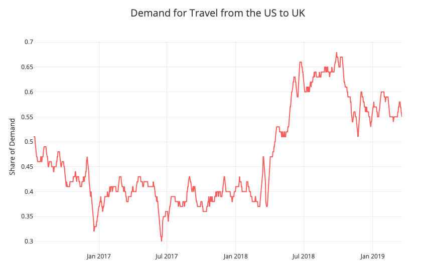 Demand for Travel from the US to UK