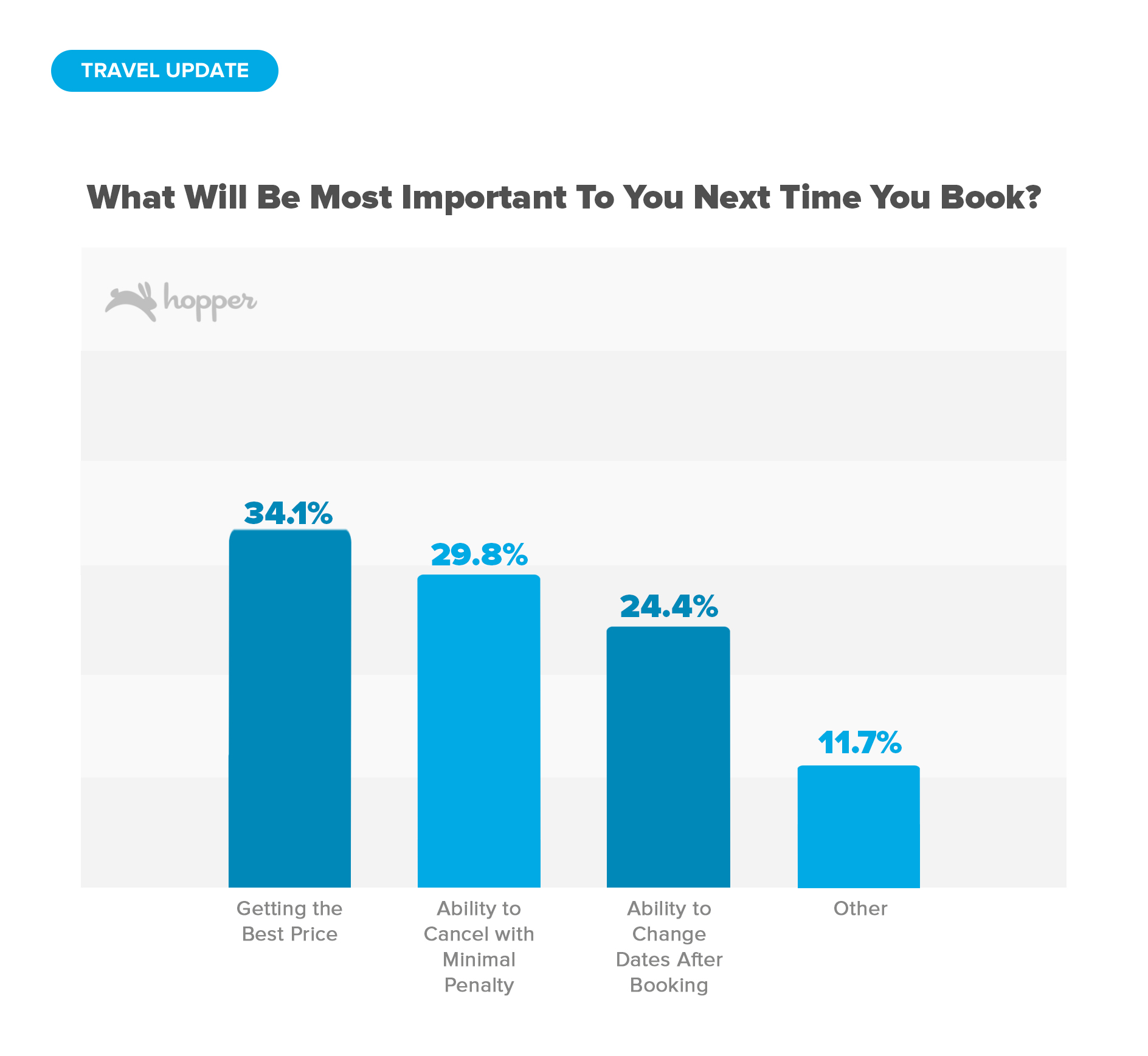 What Will Be Most Important To You Next Time You Book?