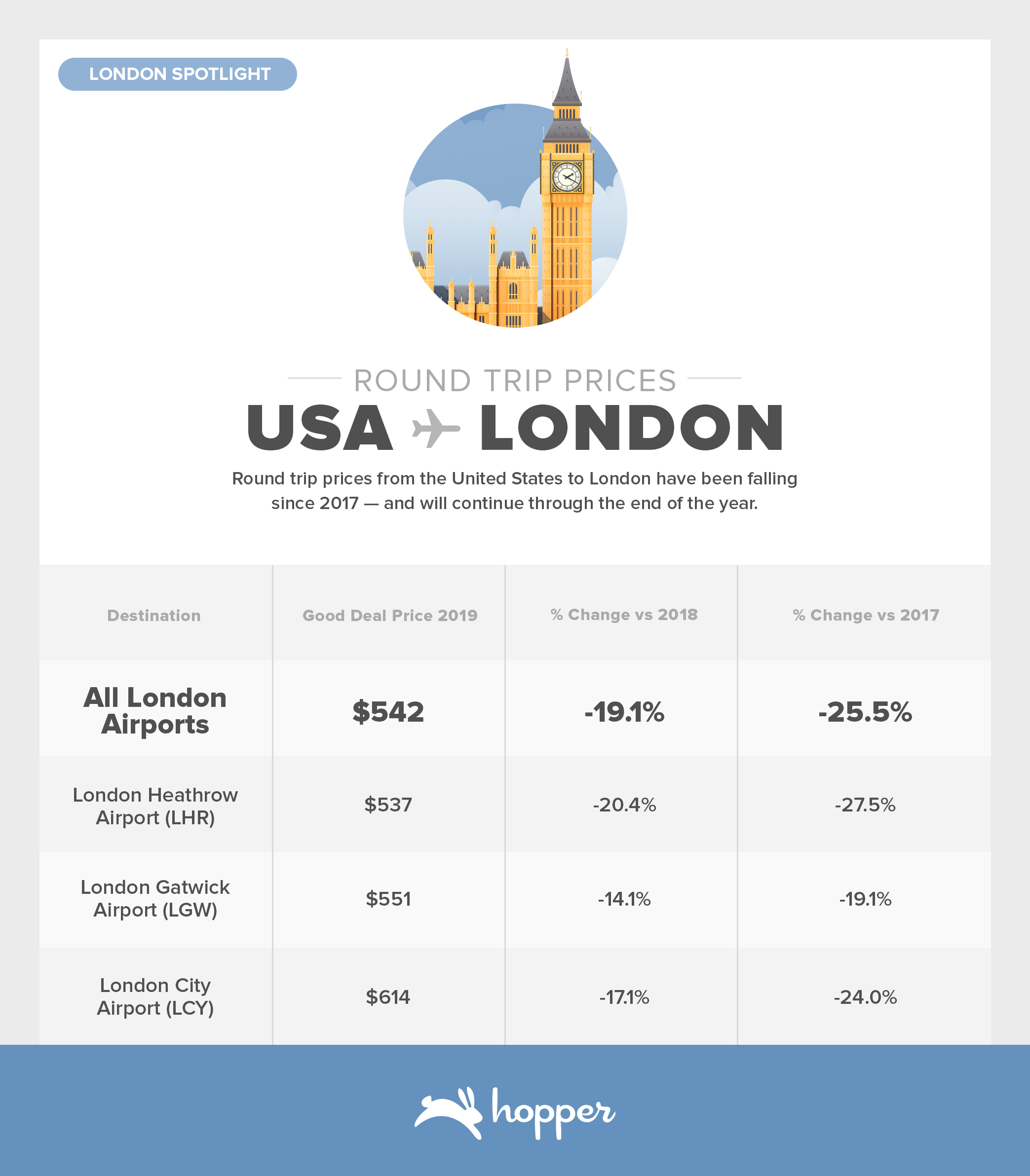 ConsumerAirfareIndex-Aug2019Brexit London-Travel RT-Fares