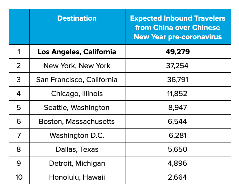 Table 2: Impact by US City - Top 5 cities that were expecting 77% of all Chinese tourists