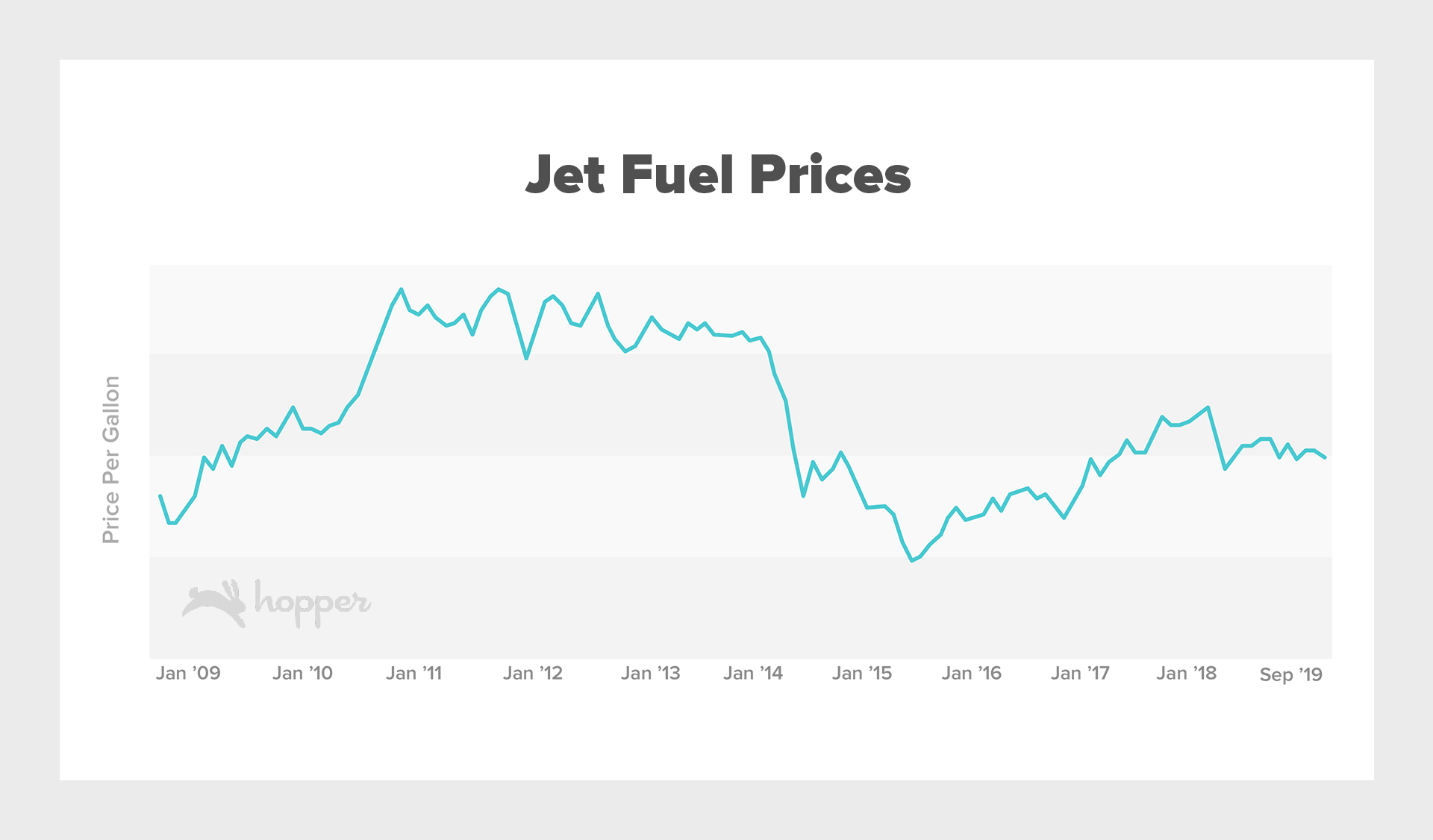2019-in-Review-2020-ExpectationsJet Fuel Prices