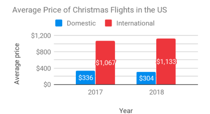Average round-trip flight price from the US to domestic and international destinations