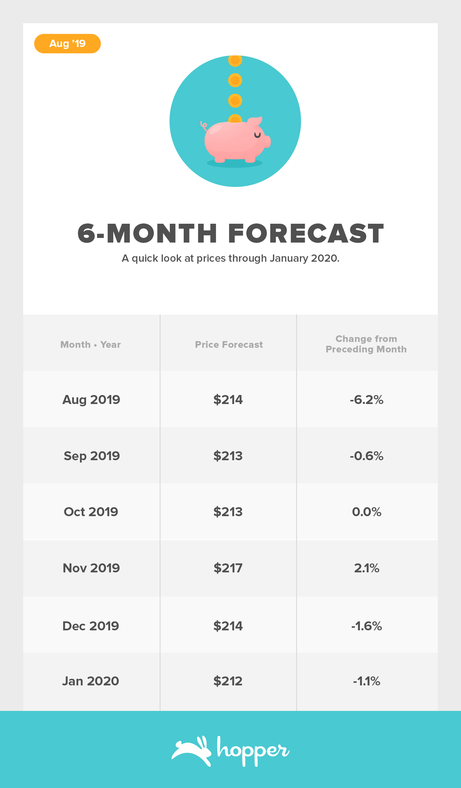 ConsumerAirfareIndex-Aug20196-Month-Forecast