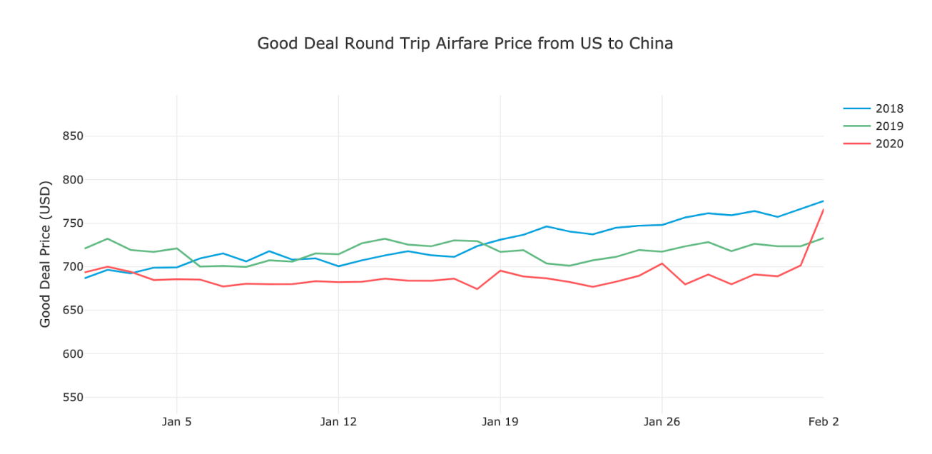 Figure 1: Average Good Deal round-trip price over the last ~1 month and compared to the previous 2 years on airfare from the United States to China.
