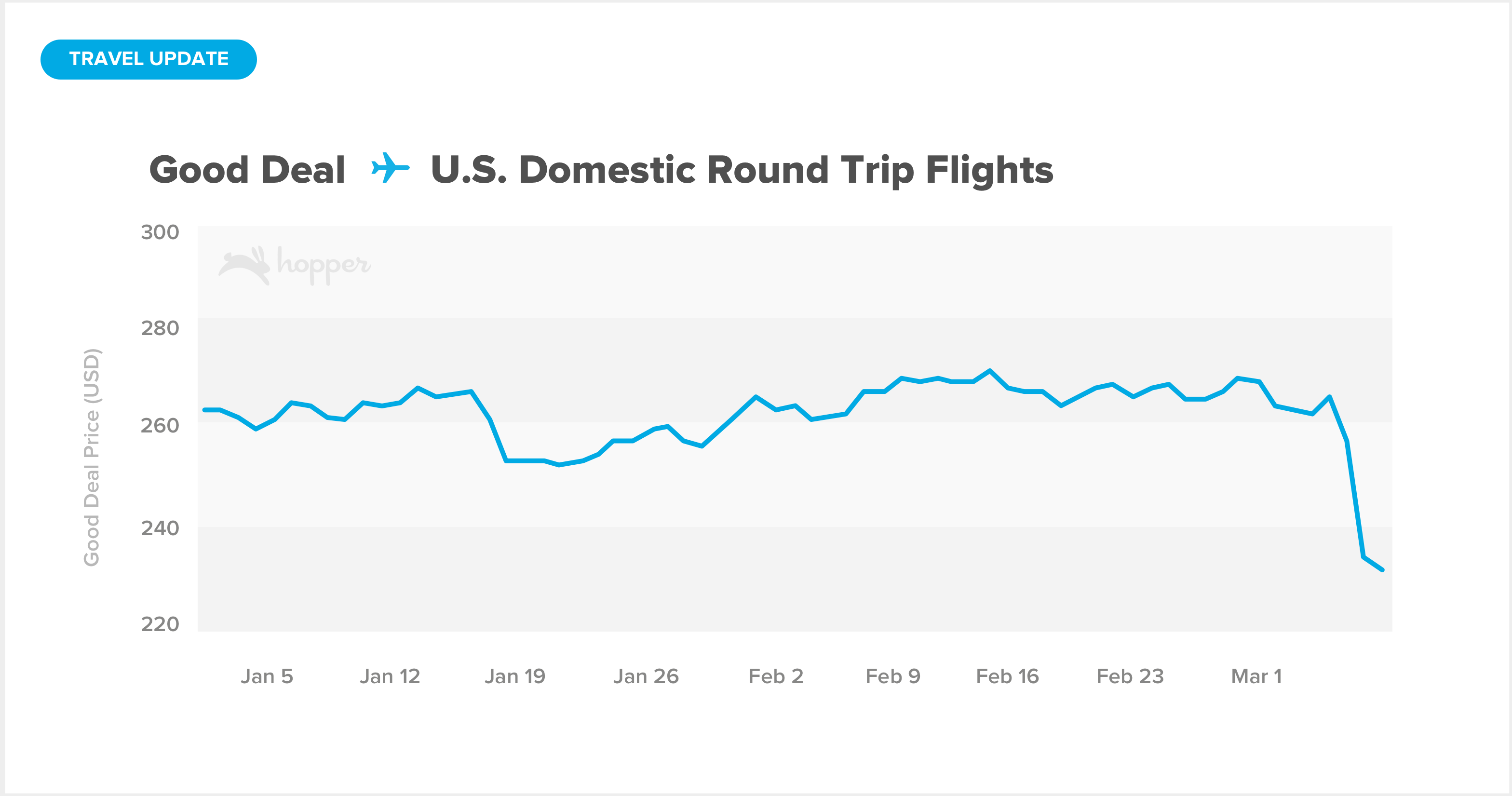Average good deal price for a round trip ticket anywhere in the domestic US, showing a large drop between March 4th and March 7th, 2020.