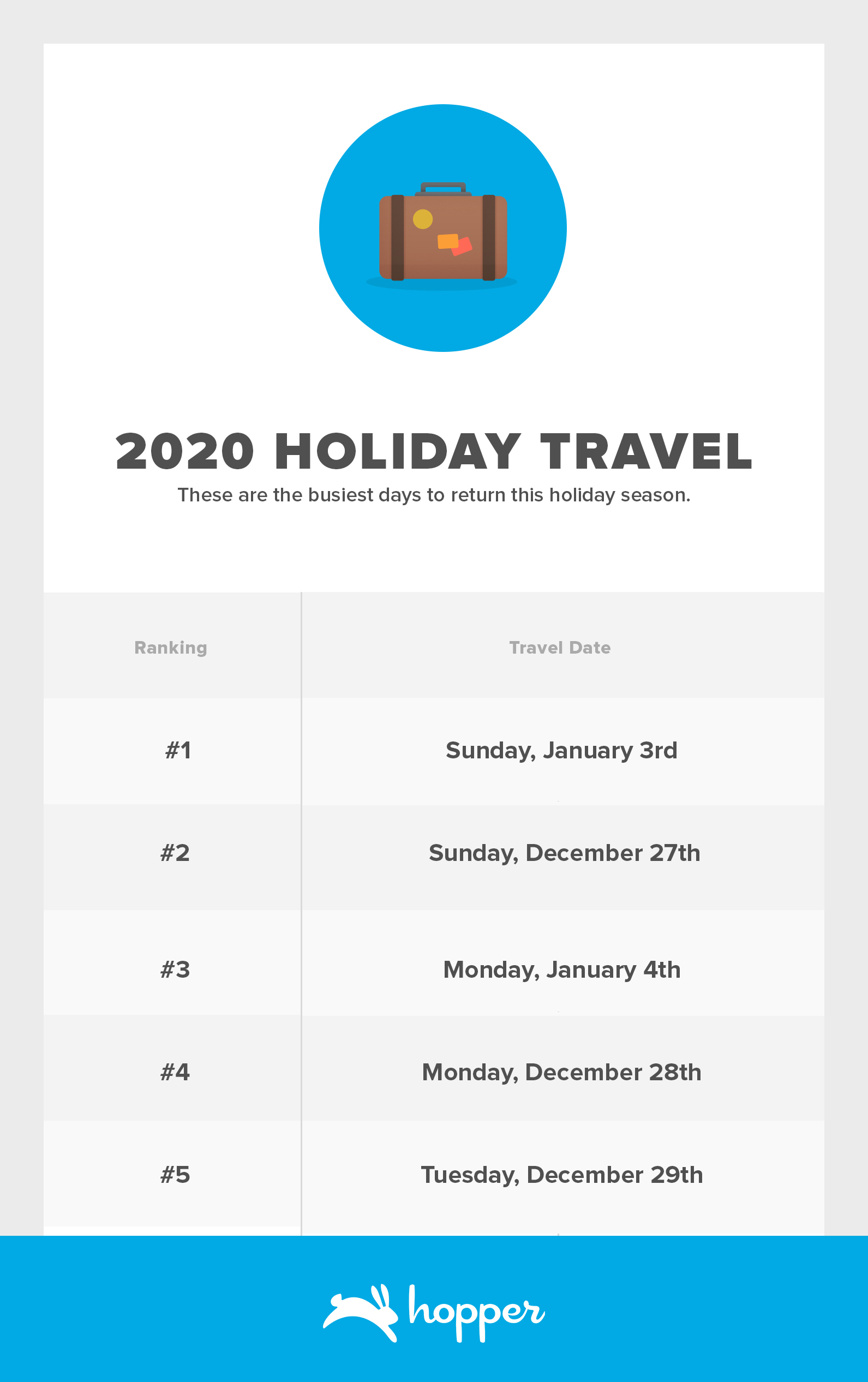 2020 Holiday Travel Returns