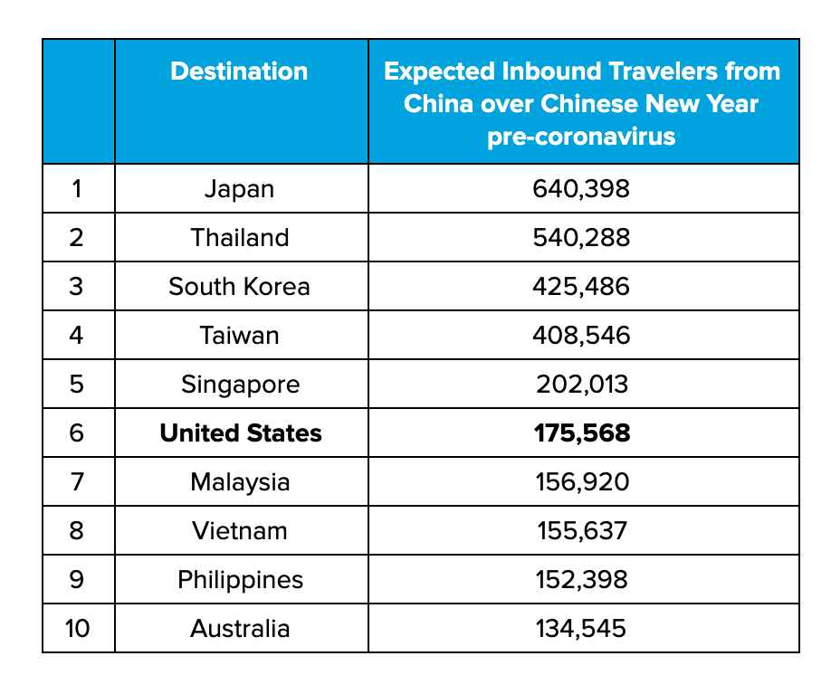 Table 1: Expected inbound passengers based on scheduled arriving passengers from January 24th - February 2nd, 2020.