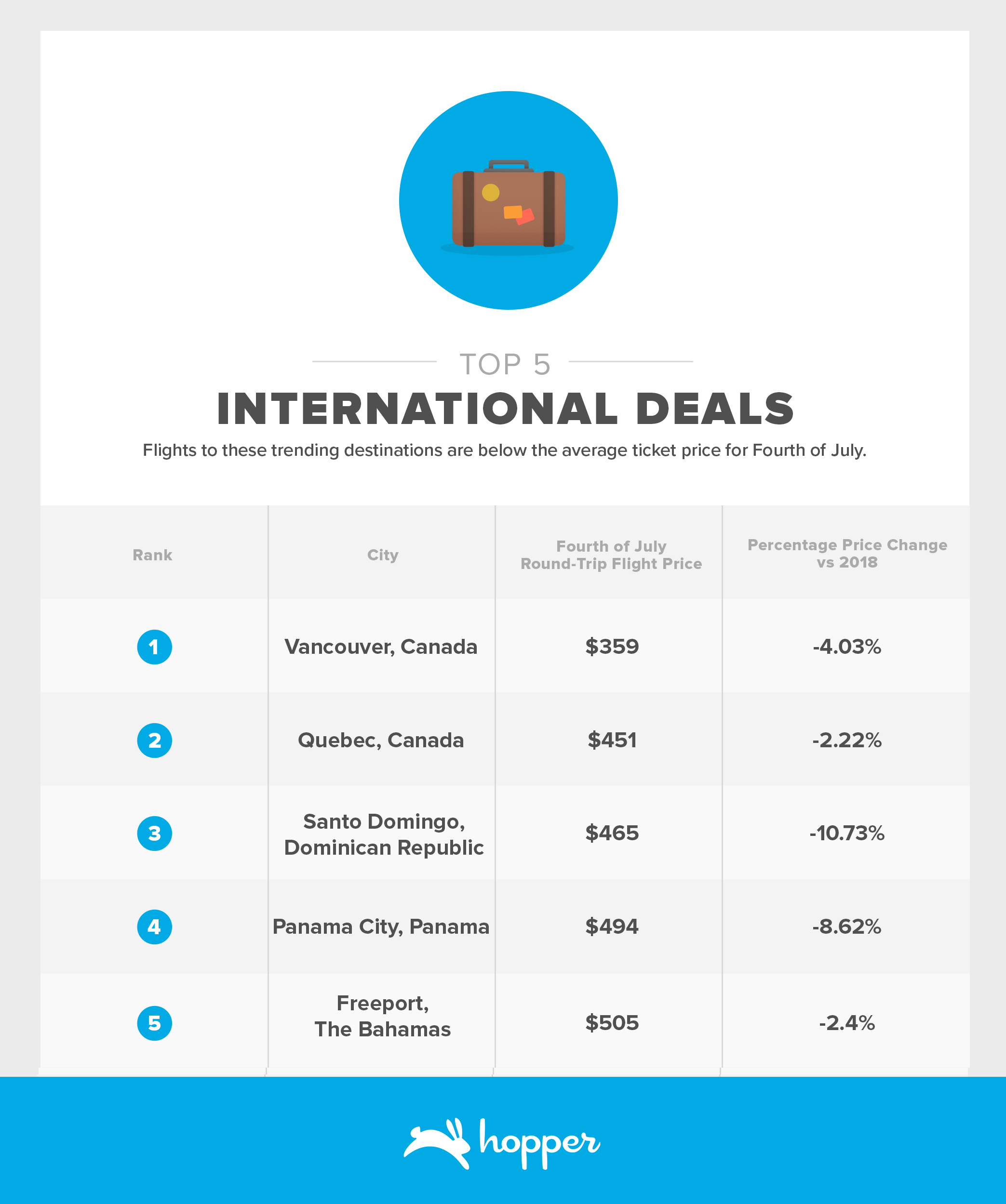 Fourth of July - International Deals