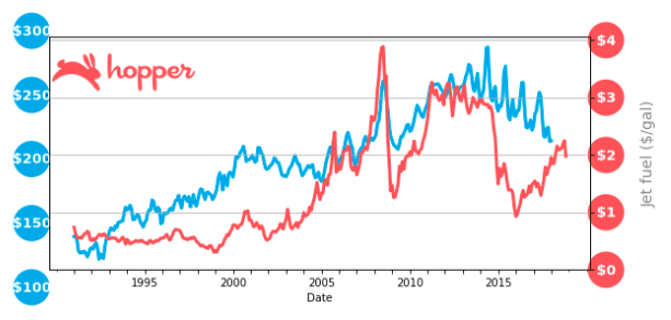 A longer range view shows that jet fuel prices are now around 2011 levels