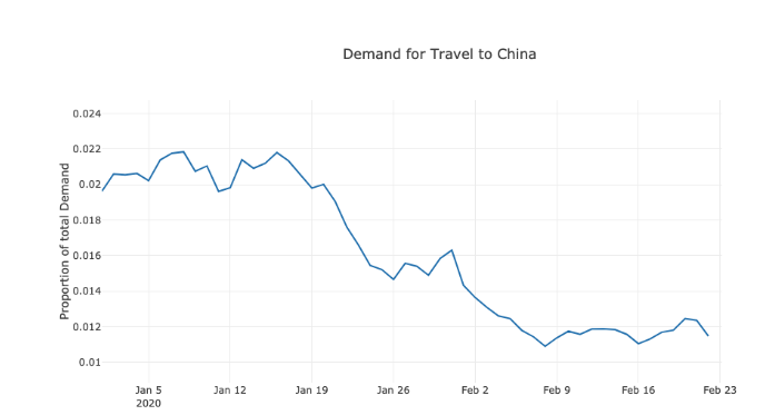 Demand for Travel to China