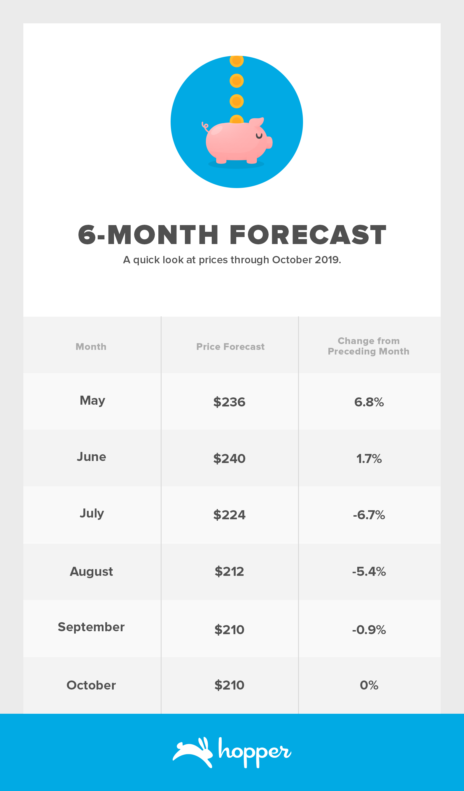 6-Month Forecast: May 2019