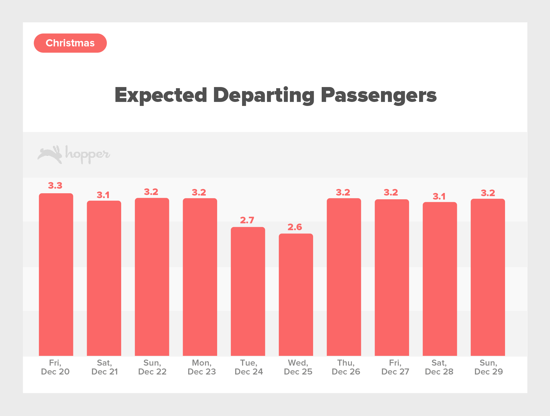 HolidayTrafficReport-Nov2019Christmas ExpectedDepartingPassengers