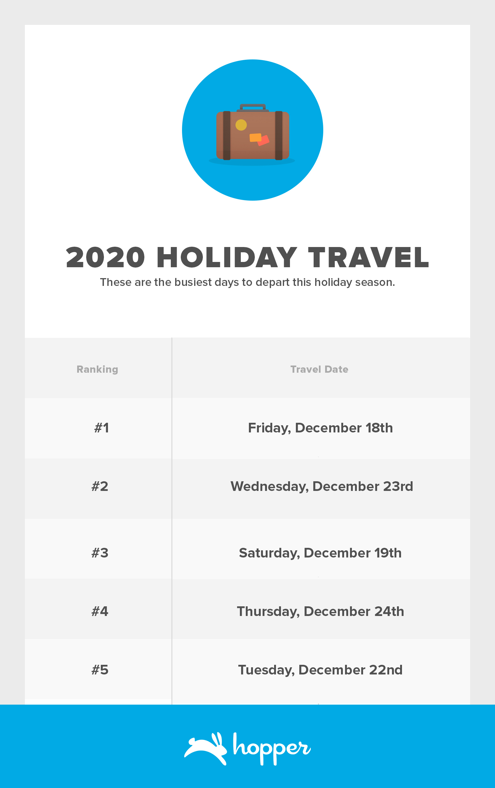 2020 Holiday Travel Departures