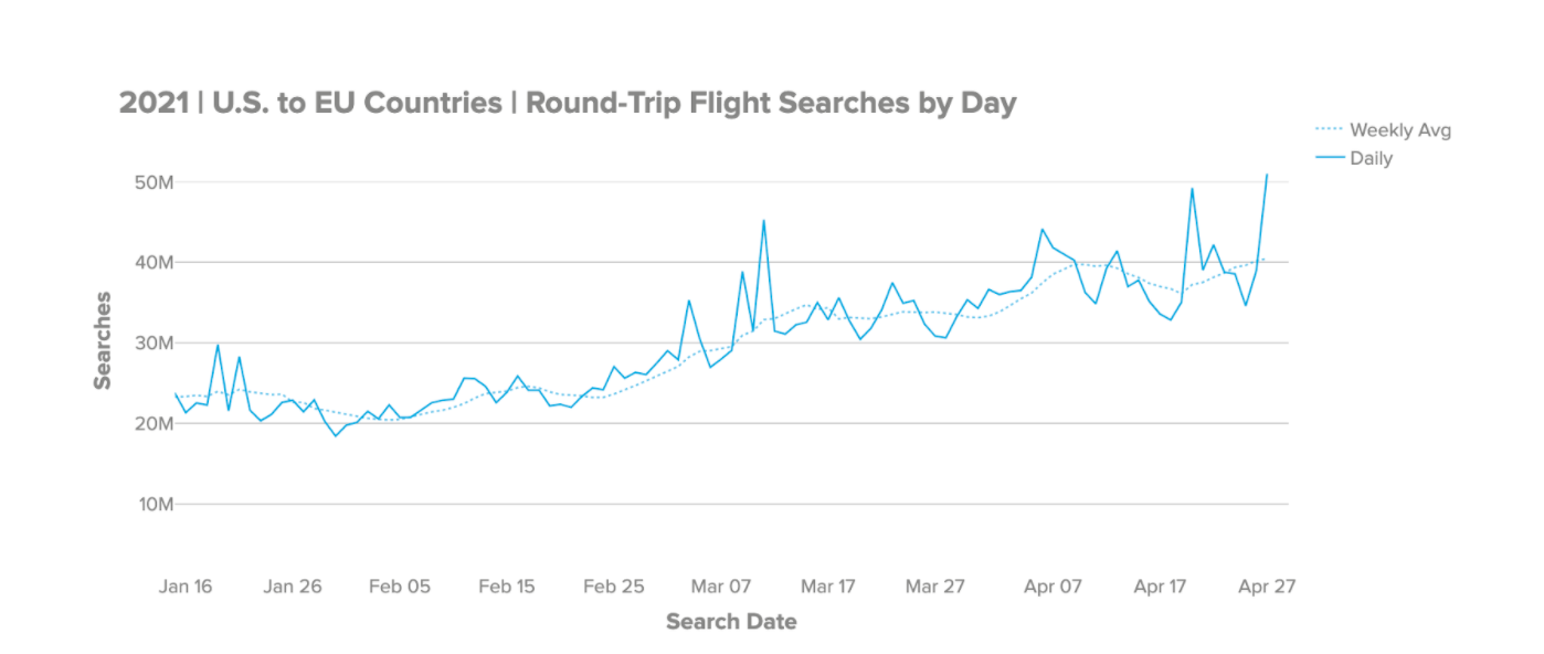 Searches from US to EU Countries