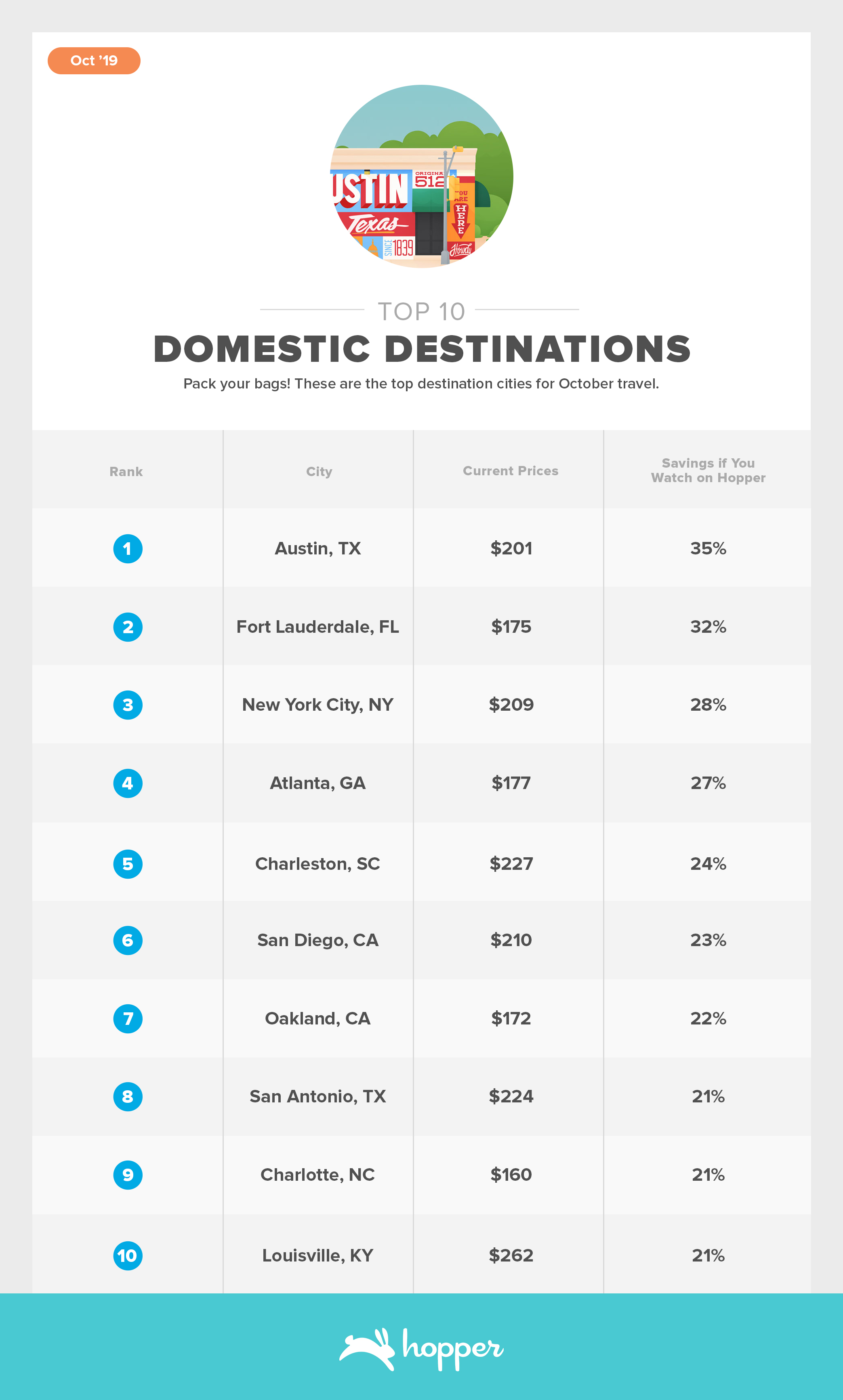 ConsumerAirfareIndex-Oct2019Top-10-Destinations Domestic