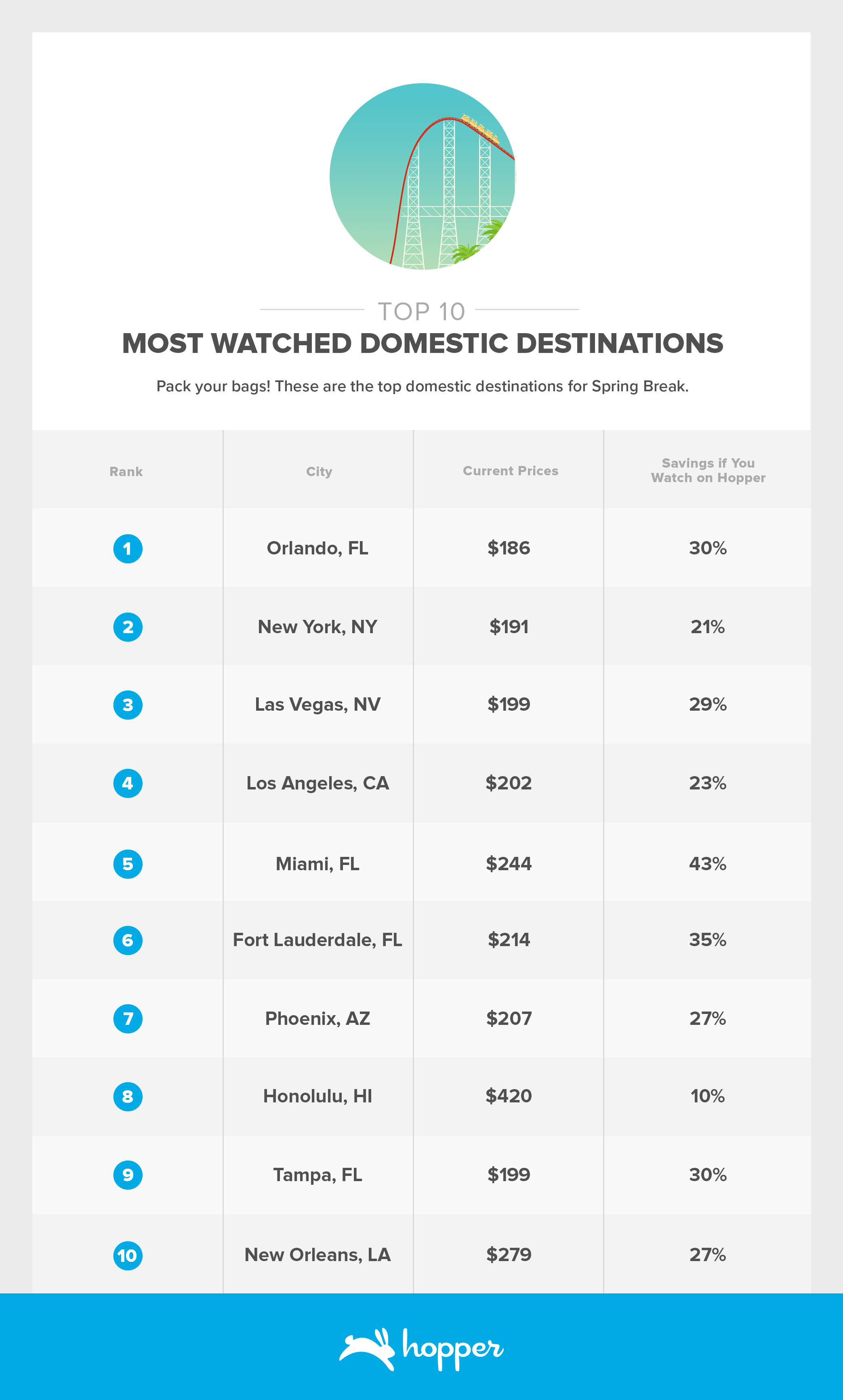 Most Watched Spring Break - Domestic Destinations