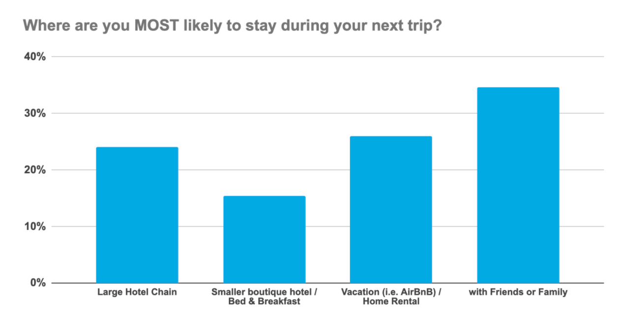 Where are you most likely to stay during your next trip?