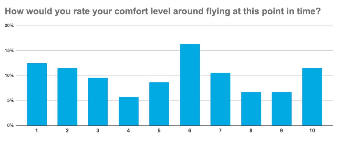 How would you rate comfort level