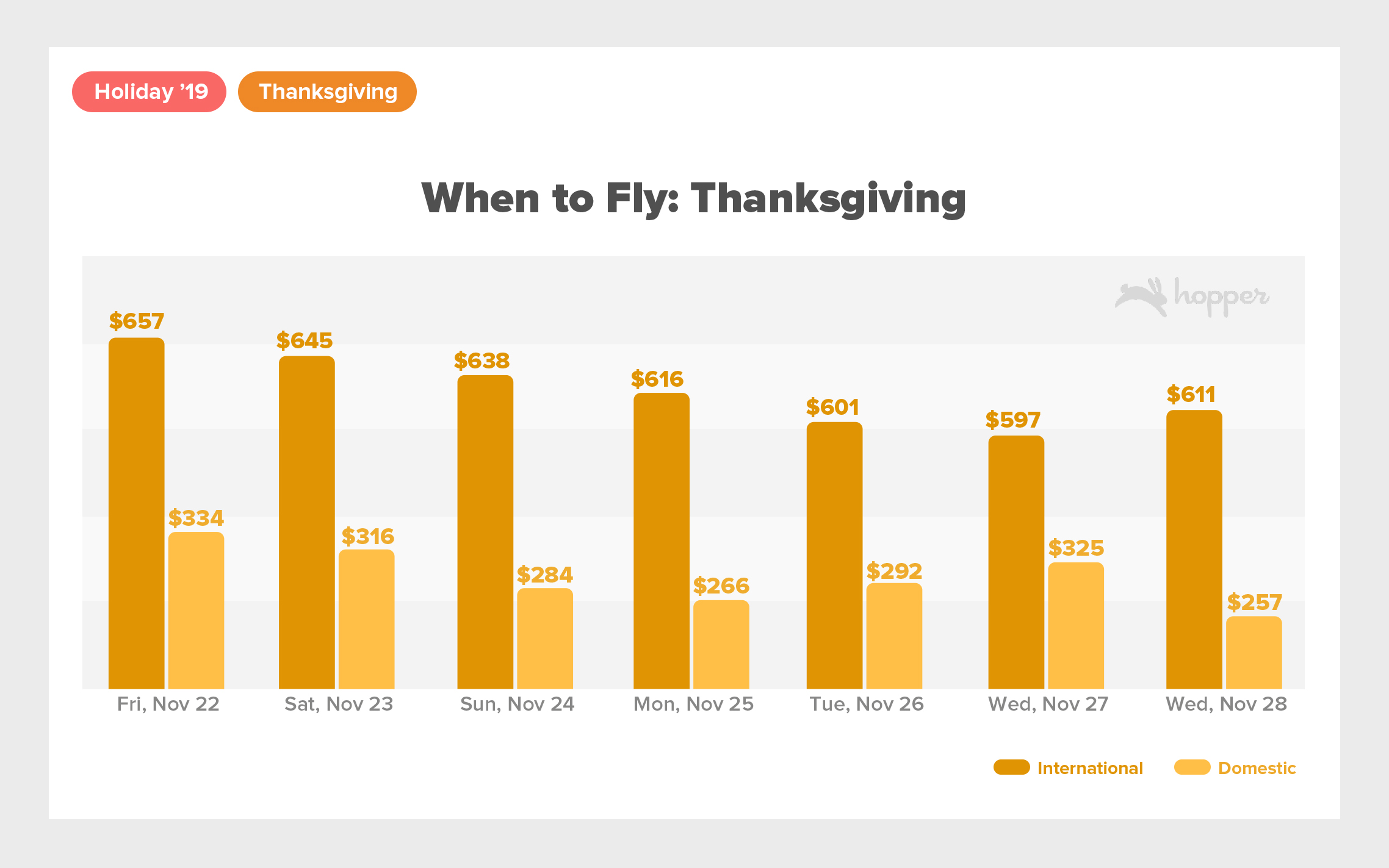 Holiday2019 PRGraphsThanksgiving When to Fly