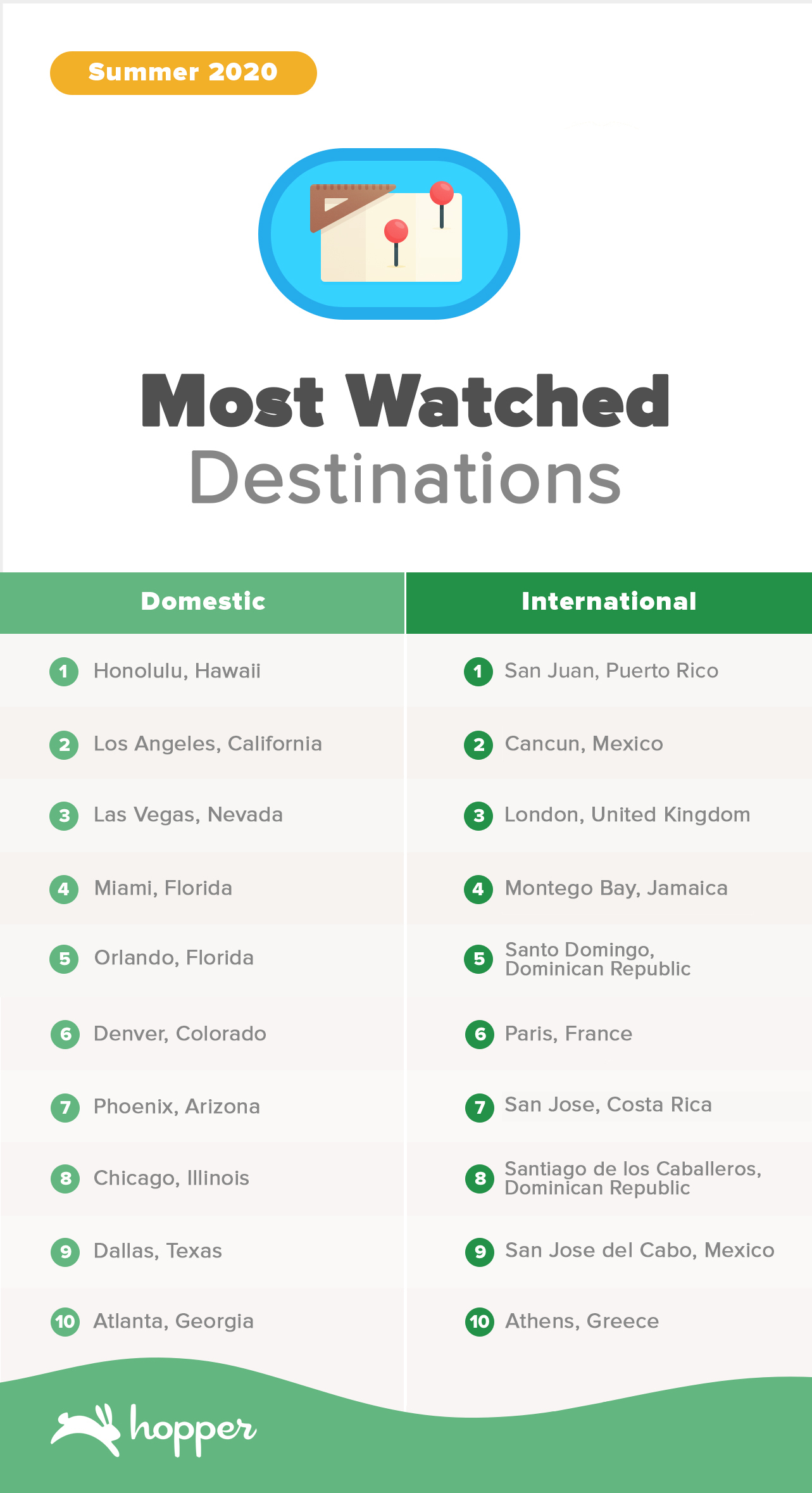 Most Watched Summer Destinations