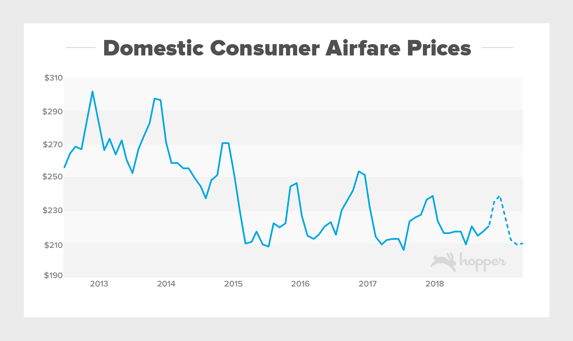 Domestic Consumer Airfare Prices