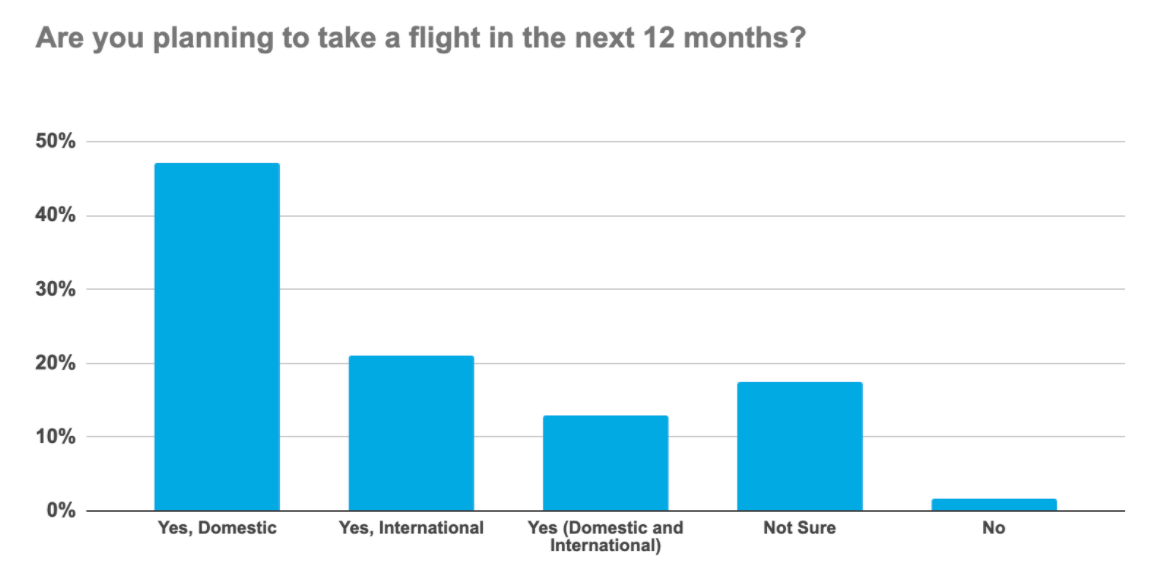 Where do Millennials plan to fly in 2021?