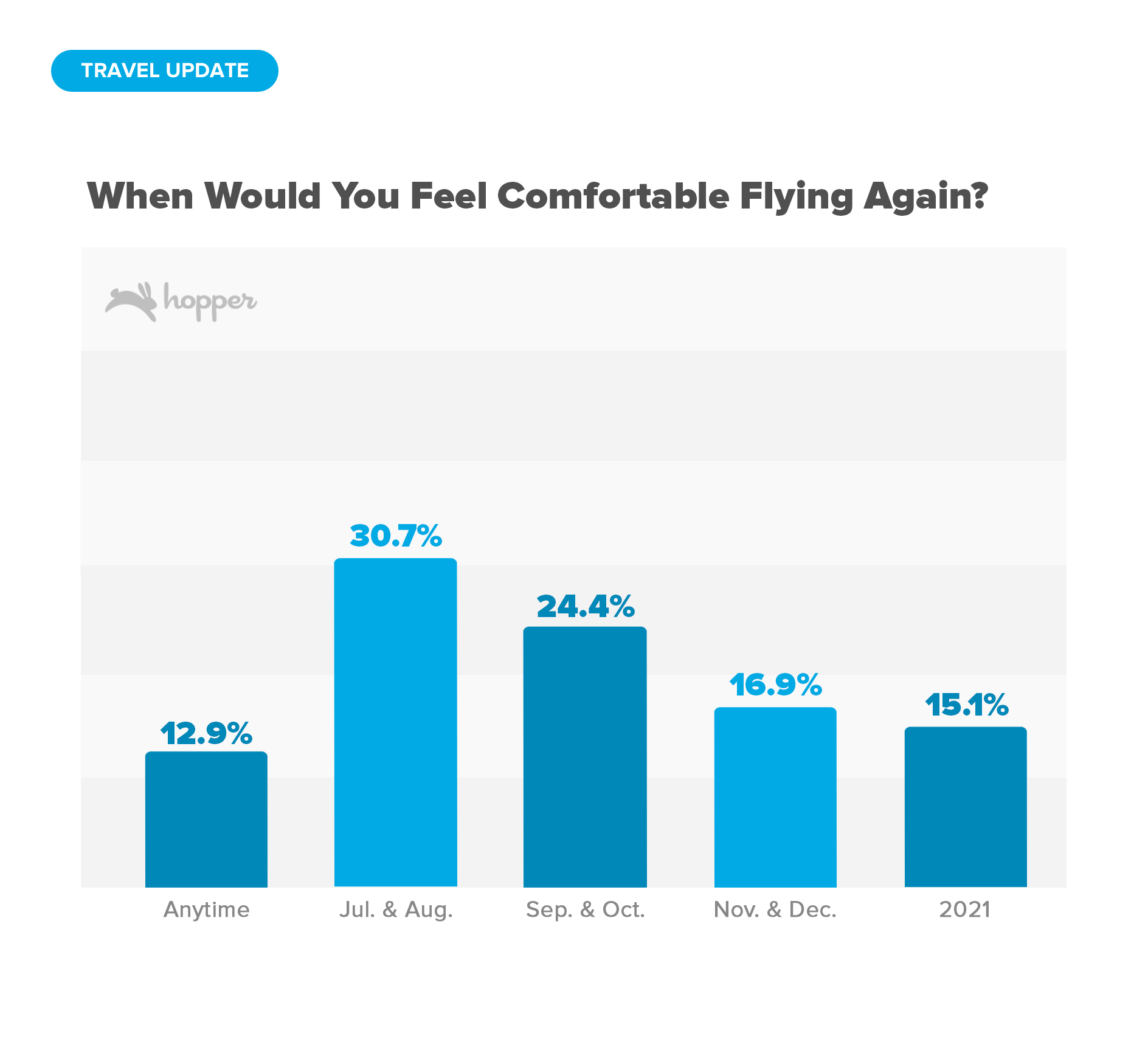 When Would You Feel Comfortable Flying Again?
