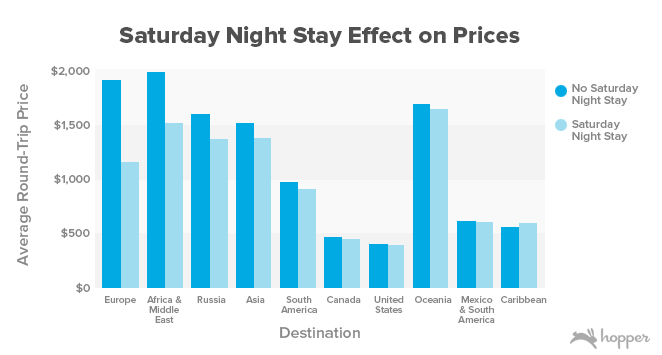 Saturday Night Stay Effect on Prices