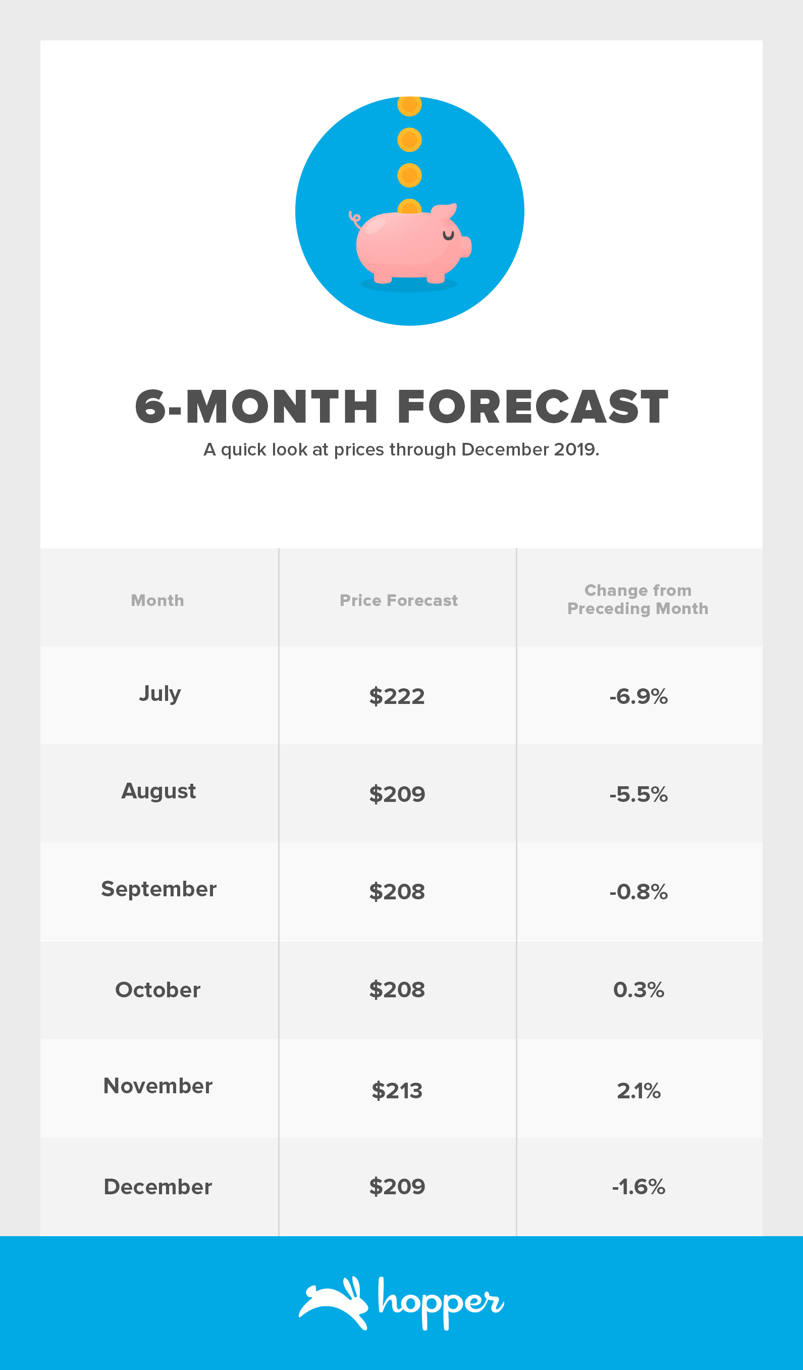 6-Month Forecast