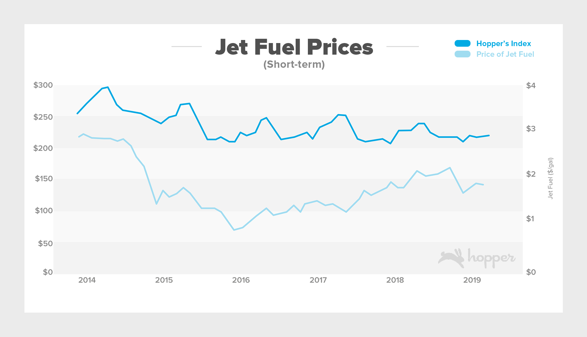 Jet Fuel Prices: April