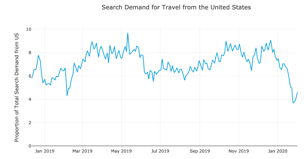 Figure 3: Search demand for Chinese destinations as a proportion of international search demand from the United States, showing a drop in demand since the beginning of the year.