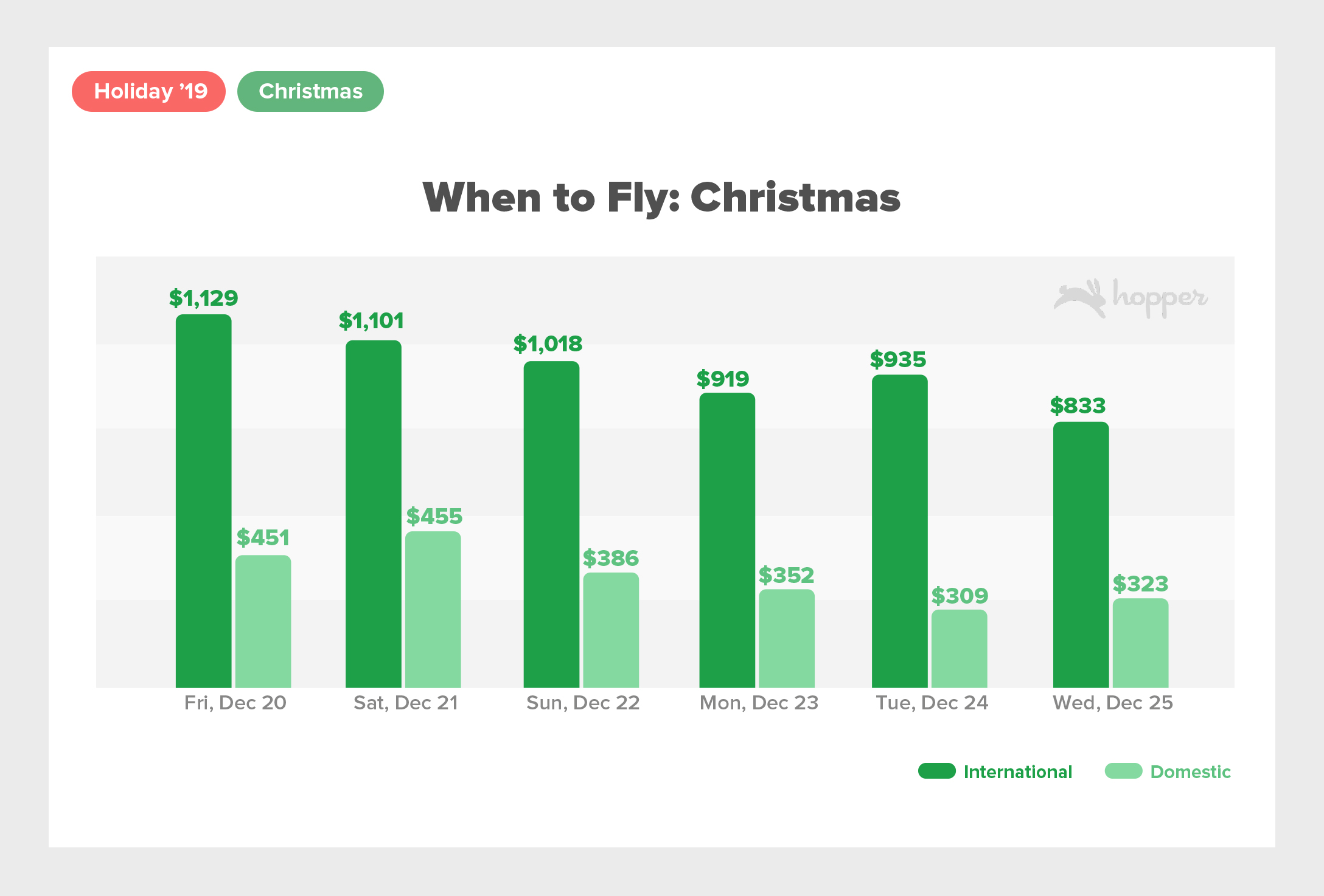 Holiday2019 PRGraphsChristmas When to Fly