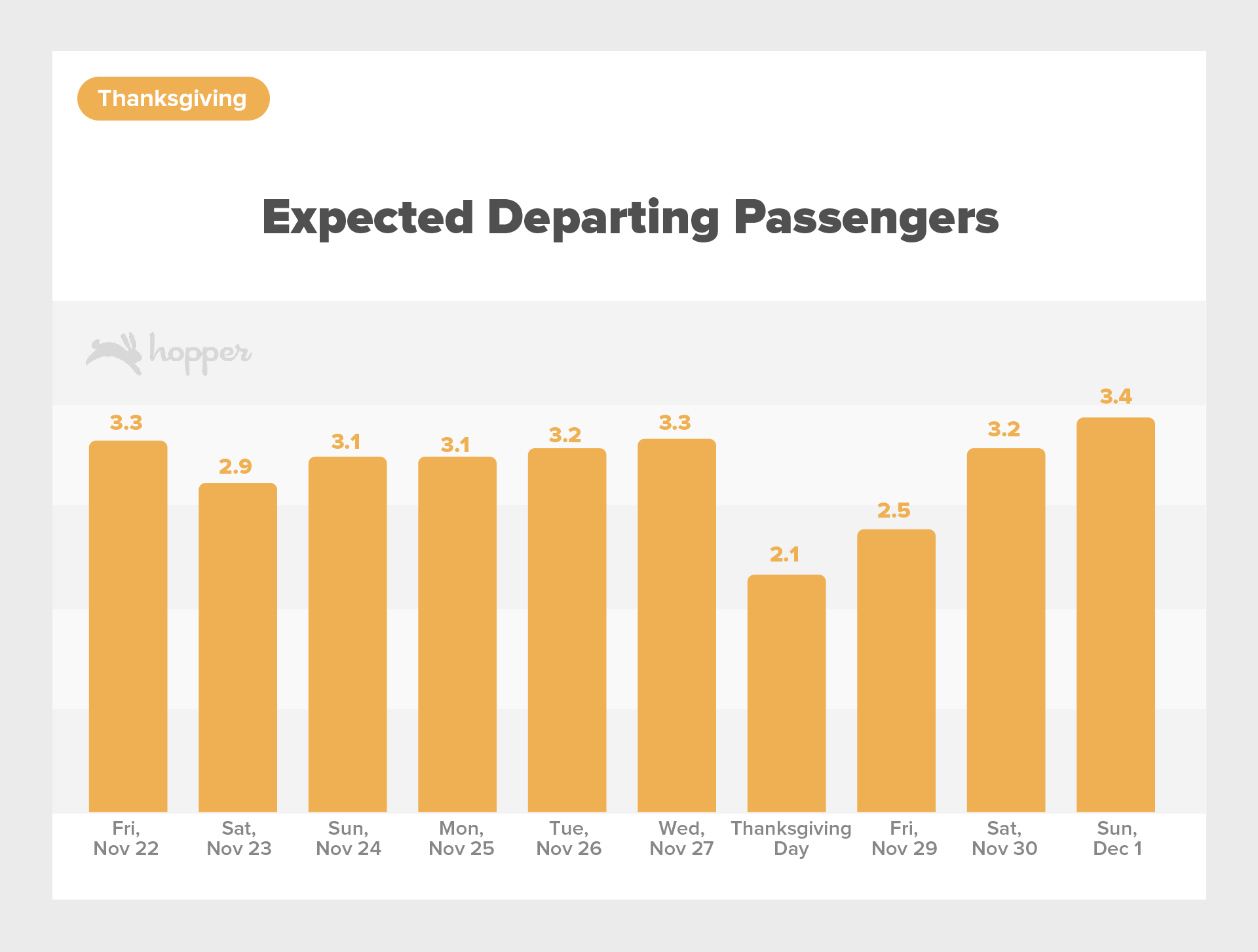 HolidayTrafficReport-Nov2019Thanksgiving ExpectedDepartingPassengers