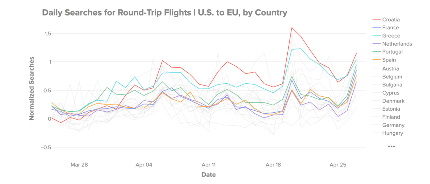 Daily Searches for Round-Trip Flights