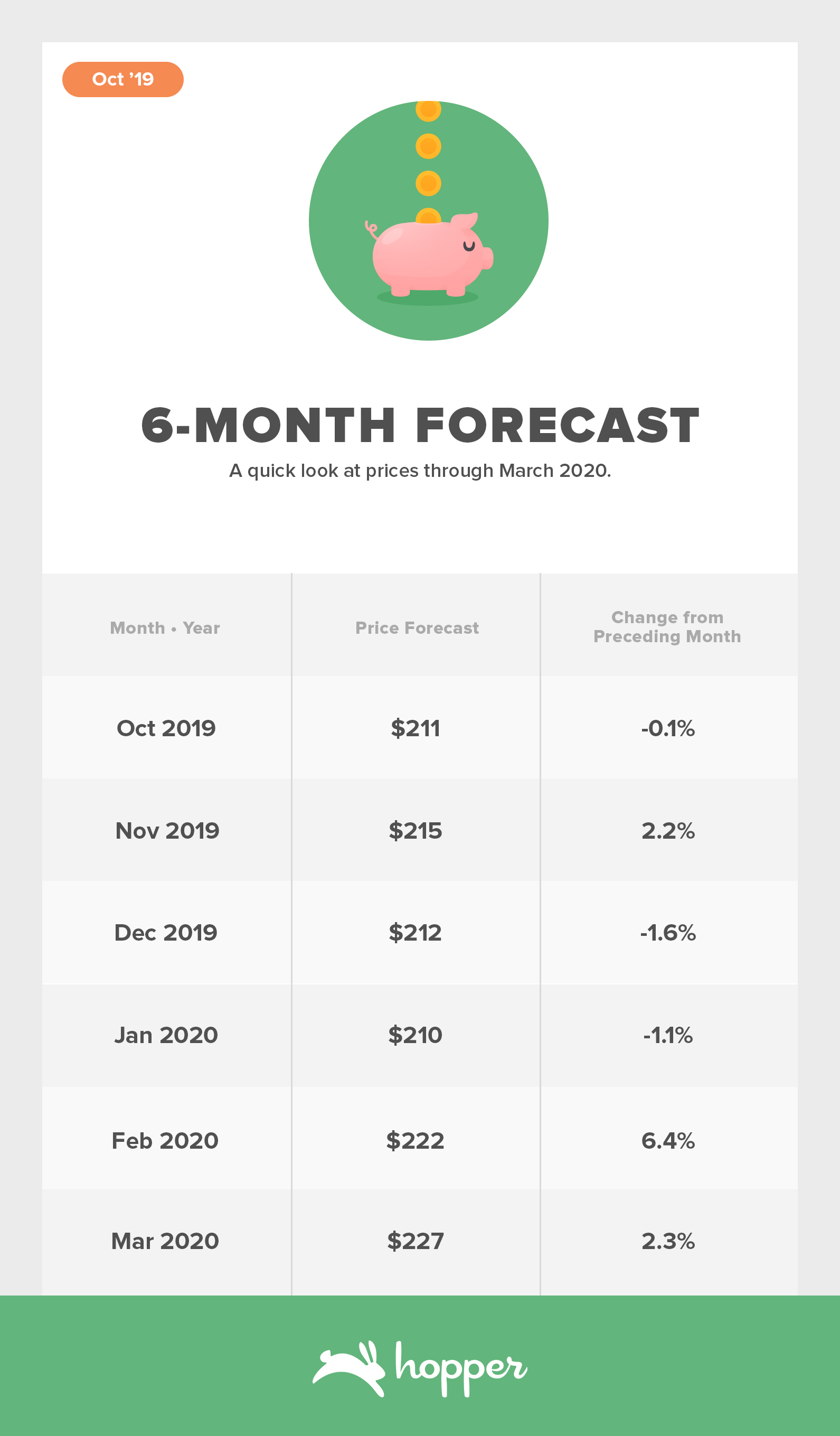 ConsumerAirfareIndex-Oct20196-Month-Forecast