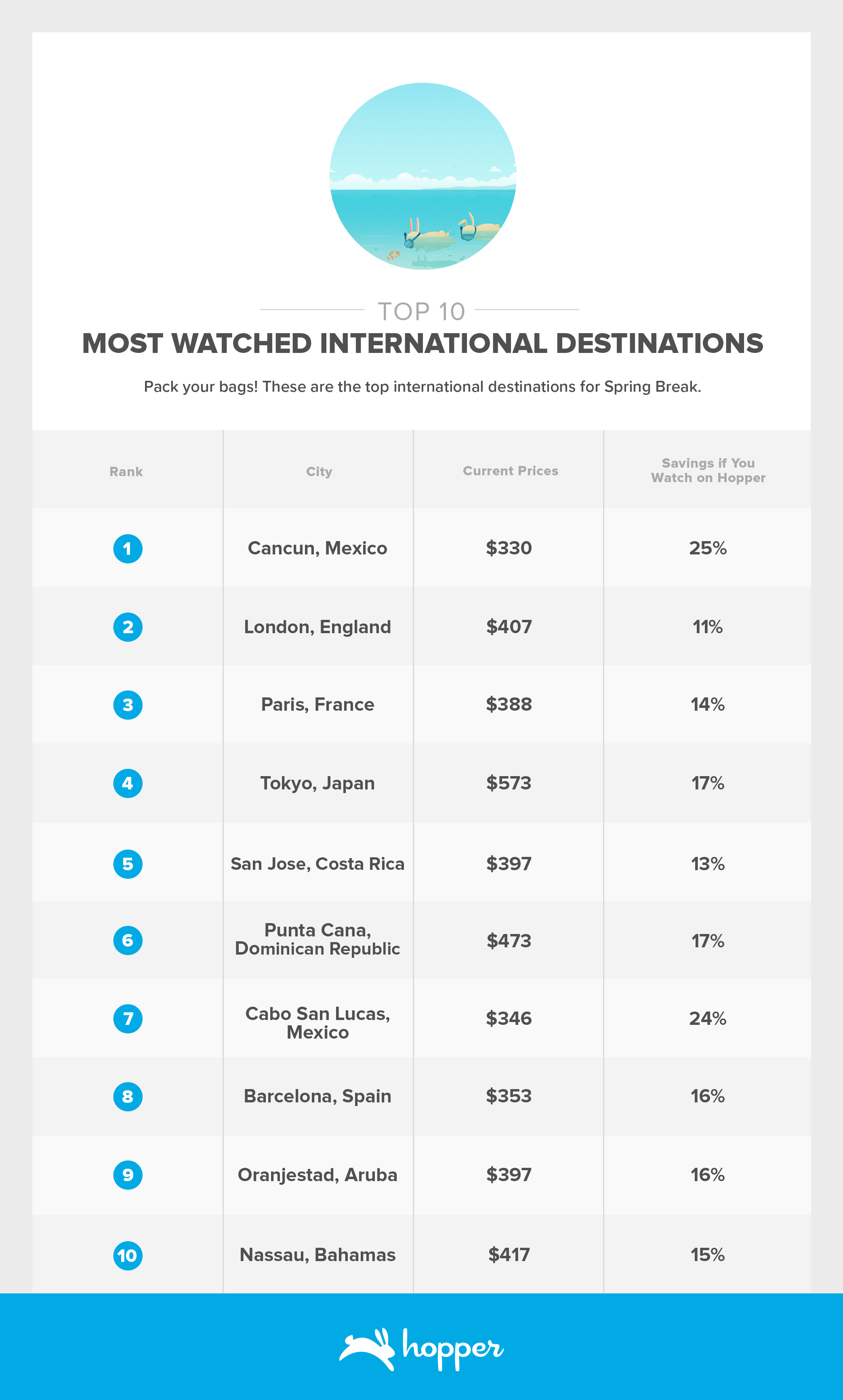 Most Watched International Destinations for Spring Break