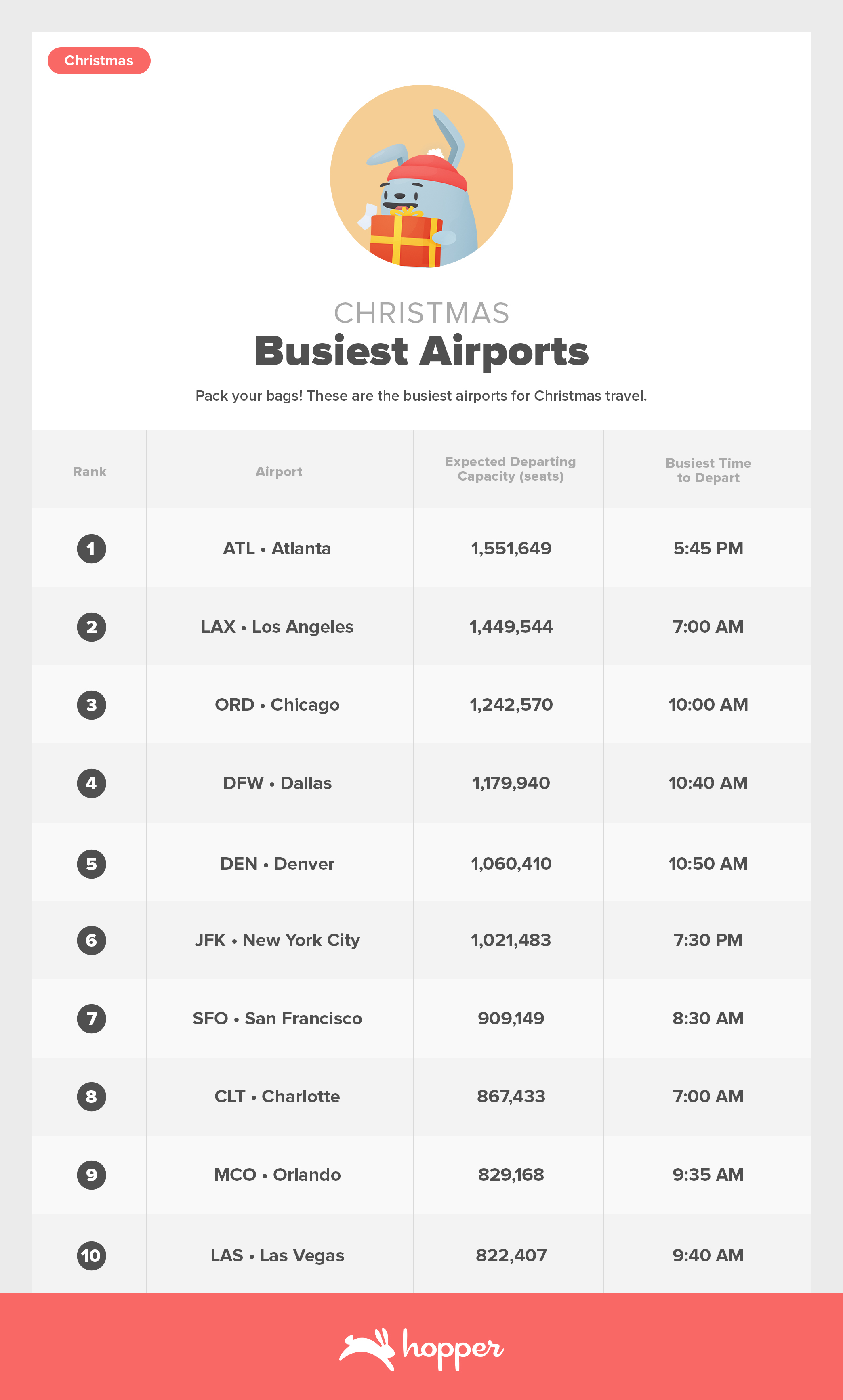 HolidayTrafficReport-Nov2019Christmas BusiestAirports