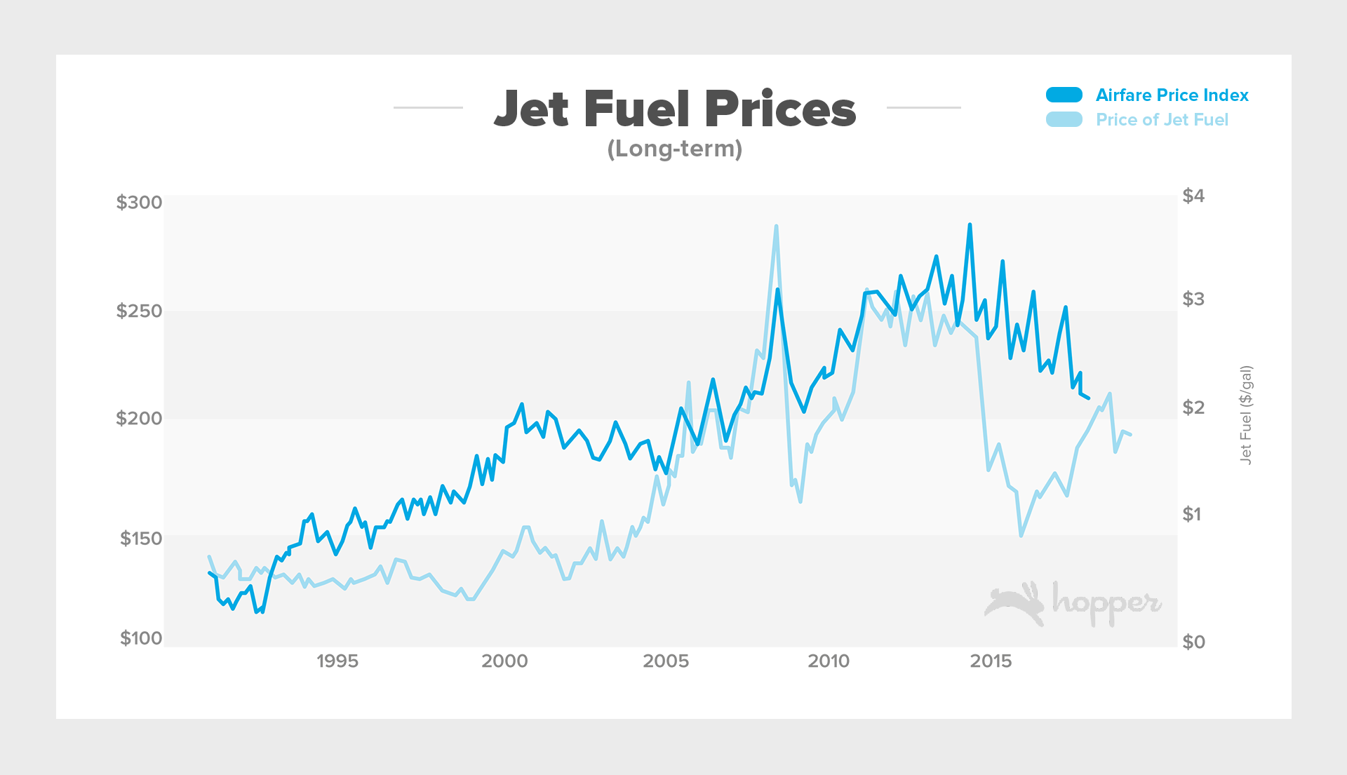 Jet Fuel Prices April (Long-Term)