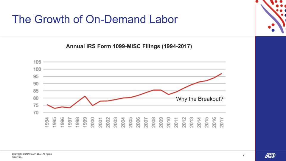 The growth of the demand labour